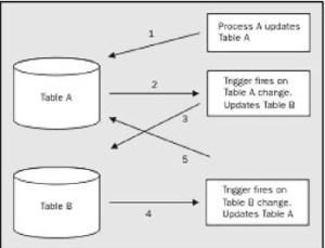 Triggers In SQL Server Database