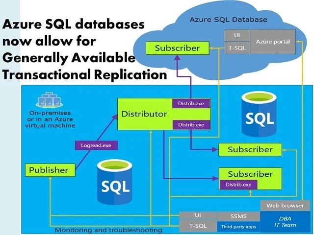Azure SQL databases Now Allow For Generally Available Transactional Replication