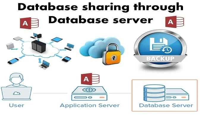 Benefits And Process Of Database Sharing Through Database Server