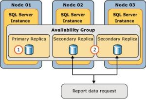 SQL Server Always On availability Group