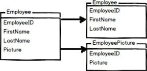 In-depth Understand of Vertical Partitioning in SQL Server