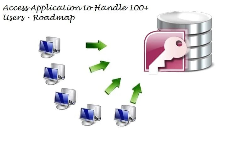 Design an Access Application that Can Sustain 100 Simultaneous Users