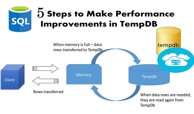 5 Steps to Make Performance Improvements Noticeable in TempDB in SQL Server