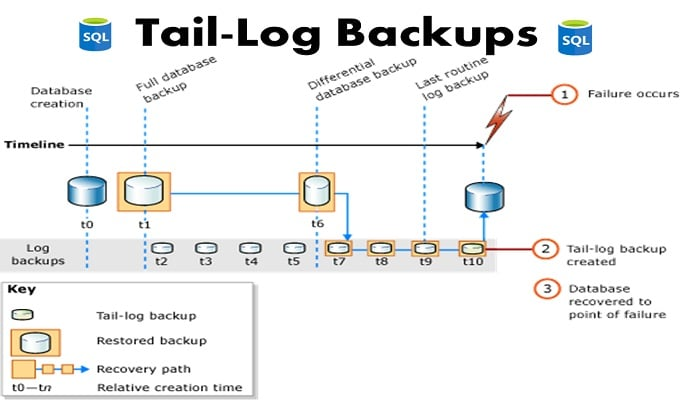 What are Tail-Log Backups and When You May Need Them