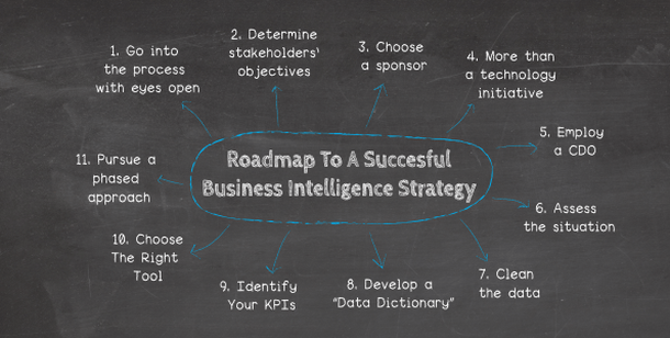 An 11 Step Bi Roadmap For A Successful Business Intelligence