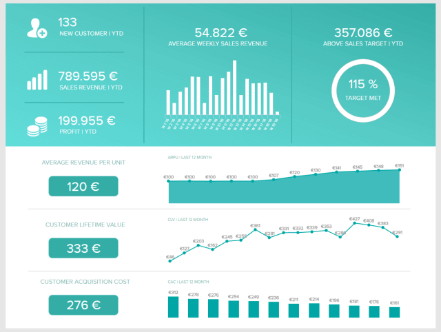 What Is KPI Reporting? See KPI Reports Examples & Templates