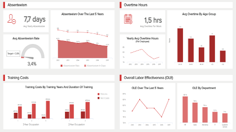 HR Dashboard The Best Examples Templates To Reach Your Goals