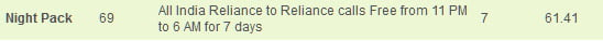 Reliance GSM offers unlimited nights calls OnNet Loc/STD at Rs 69