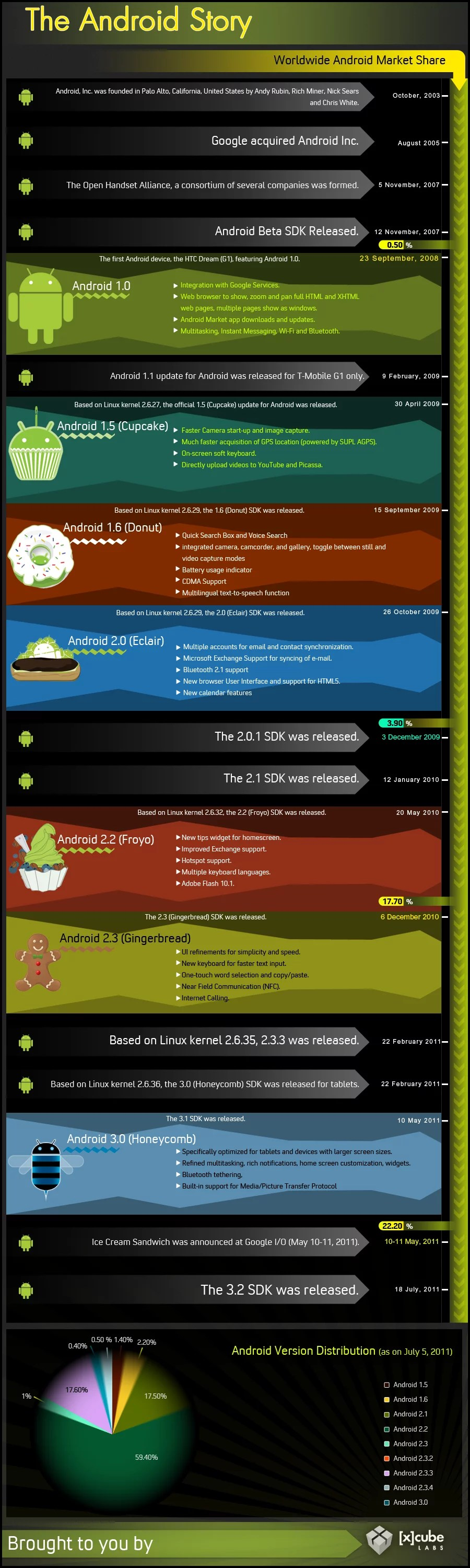 The History of Android - Infographics