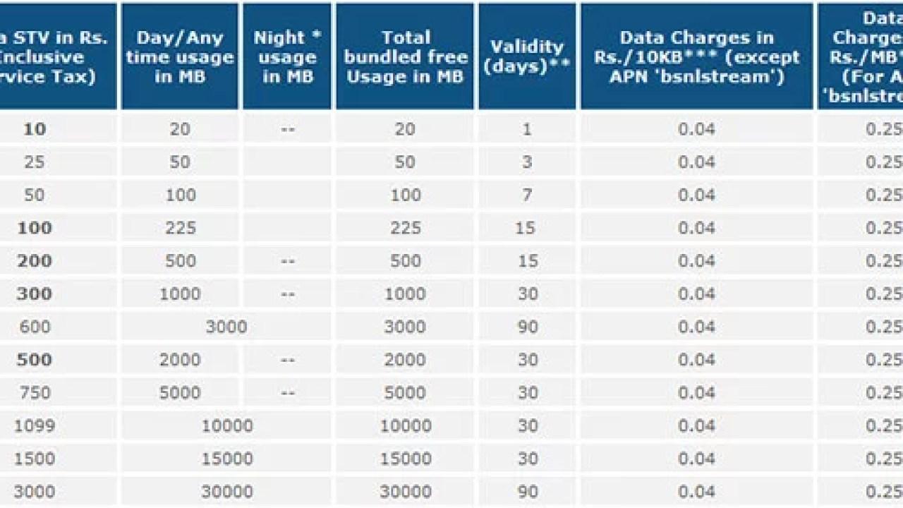 BSNL Kerala Providing Prepaid 3G Data Recharge through SMS