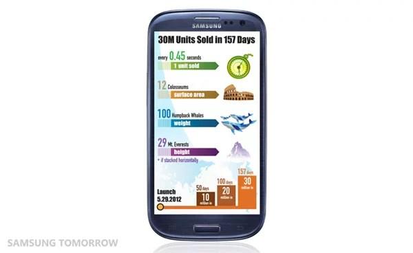 Samsung GALAXY SIII Stats