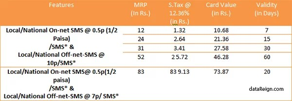 BSNL new rate cutter SMS STVs