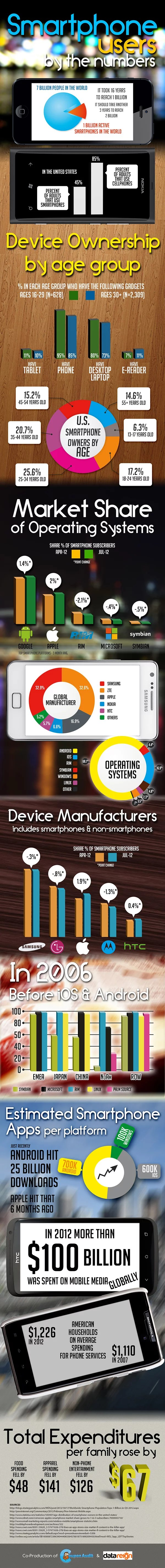 Quick Snap on Smartphone Users in the World By The Number [Infographic]