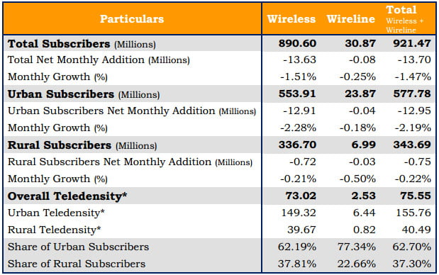 Highlights on Telecom Subscription Data as on 30th November 2012