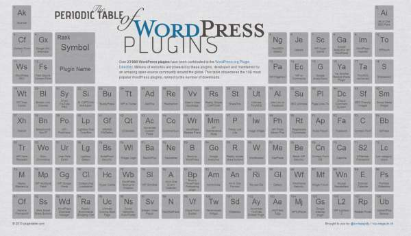 The Periodic Table Of Most Popular Wordpress Plugins