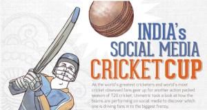 Mumbai Indians rules on Social Media, Kolkata Knight Riders on Engagement [Infographic]