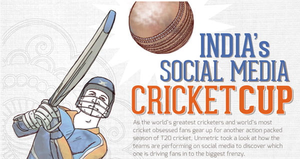 Mumbai Indians rules on Social Media, Kolkata Knight Riders on Engagement [Infographic]