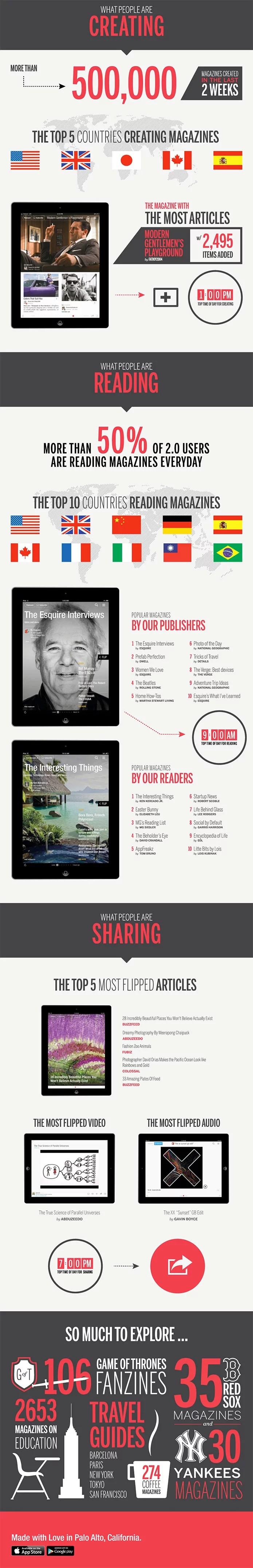 Flipboard popular magazine app milestone Infographics