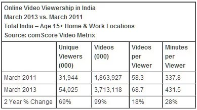 Indian online video consumption