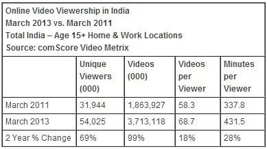 Indian online video consumption