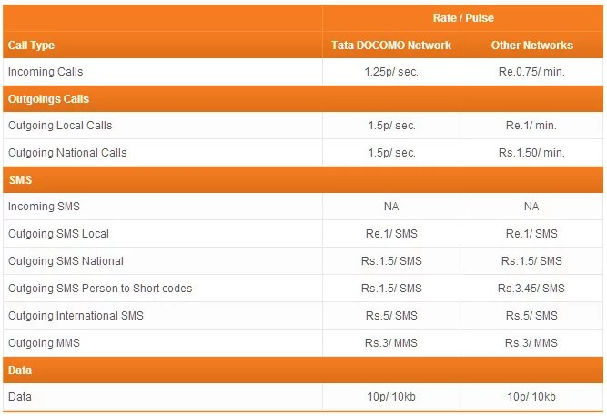 Tata Docomo National Roaming Plans