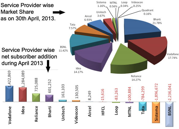 Negative growth in Indian Telephone Subscribers, falls by 1million [TRAI April 2013 report]