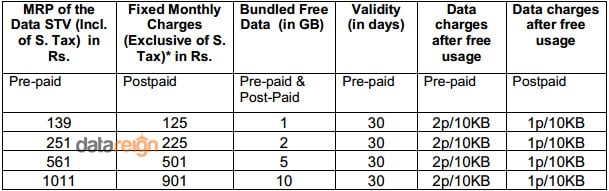 BSNL unifies 2G & 3G Data STVs for Prepaid and Postpaid Customers - Withdraws All existing Data STVs