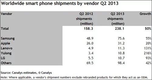Smartphone manufacturers ranking 2013
