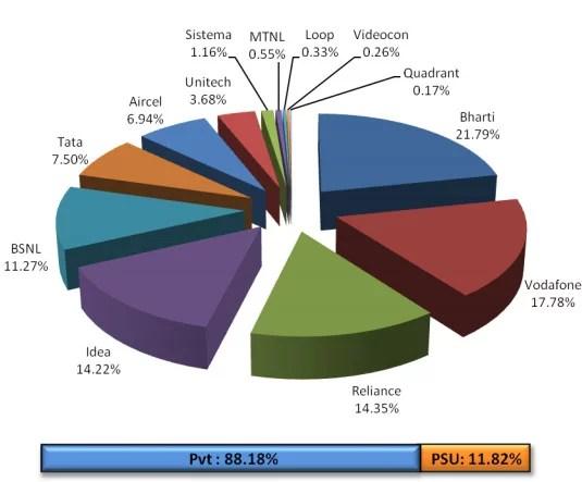 Telecom operators market share May 2013