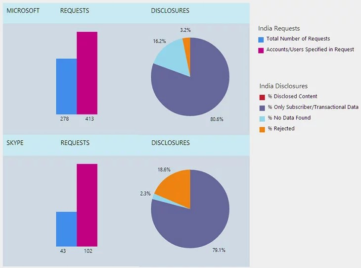 Microsoft Disclosed more than 80% Data requested by India Government - Transparency Report 2013