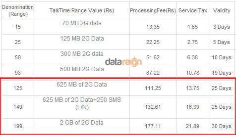 Bharti Airtel raised 2G Mobile Internet