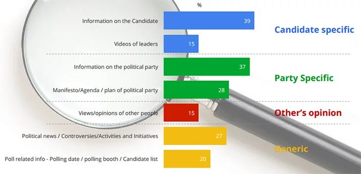 Voters mostly search on Google for gathering and learning more about the political party and the candidates.