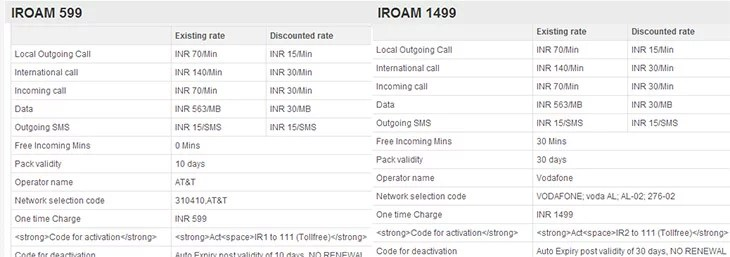 Vodafone India discounted International roaming rates for Postpaid customers