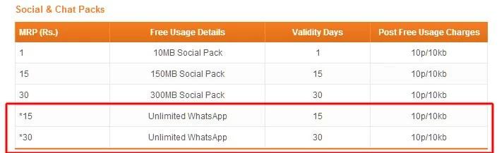 Tata Docomo Social Packs Tariff