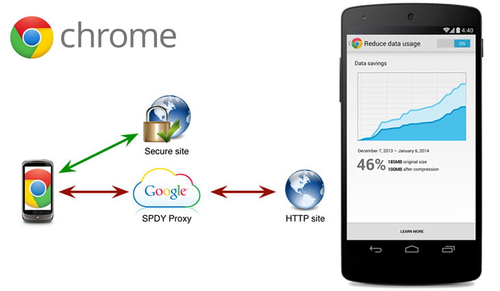 Google brings Data compression to Chrome for Mobile - up to 50% Reduction in your Data Usage