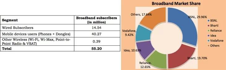 Indian Broadband users (Wireline+Wireless) cross 55.2 Million