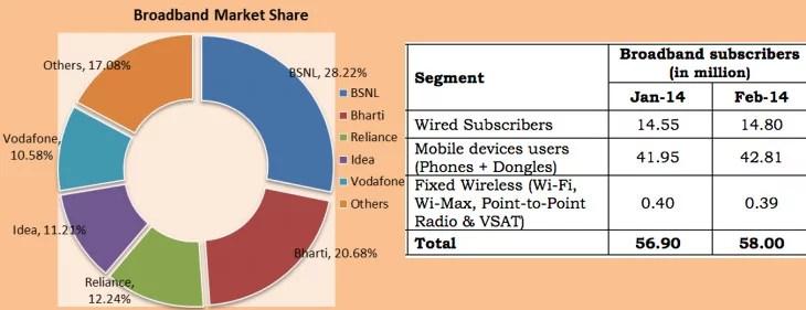 India got 58 million Broadband subscribers