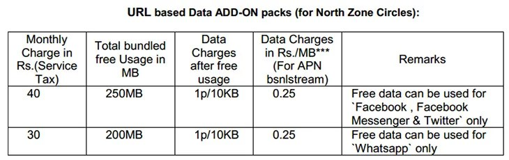 BSNL URL based social data add-on packs - Tariff