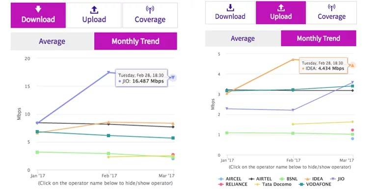Reliance Leads with 16.48 Mbps average download speed [TRAI 28th Feb]