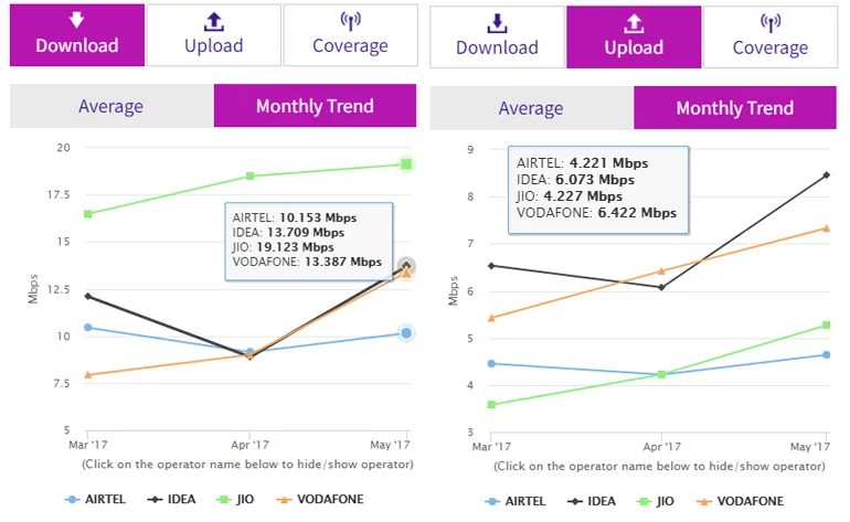 Reliance Jio average 4G download speed raises to 19.12 Mbps in April - TRAI