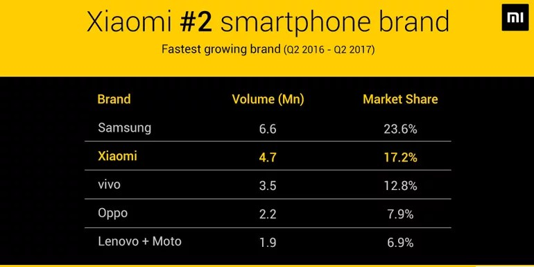 Xiaomi India Tripled Its Offline Shipments In Q2 2017: IDC India