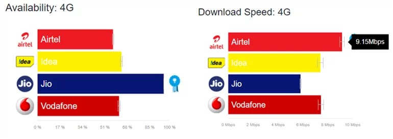 OpenSignal State of Mobile Networks report - LTE speed and Average