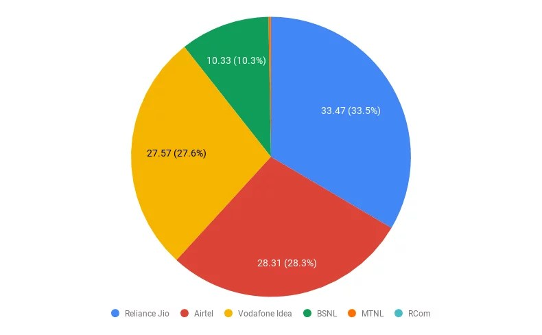 Stats on Indian Telecom (March 2020)