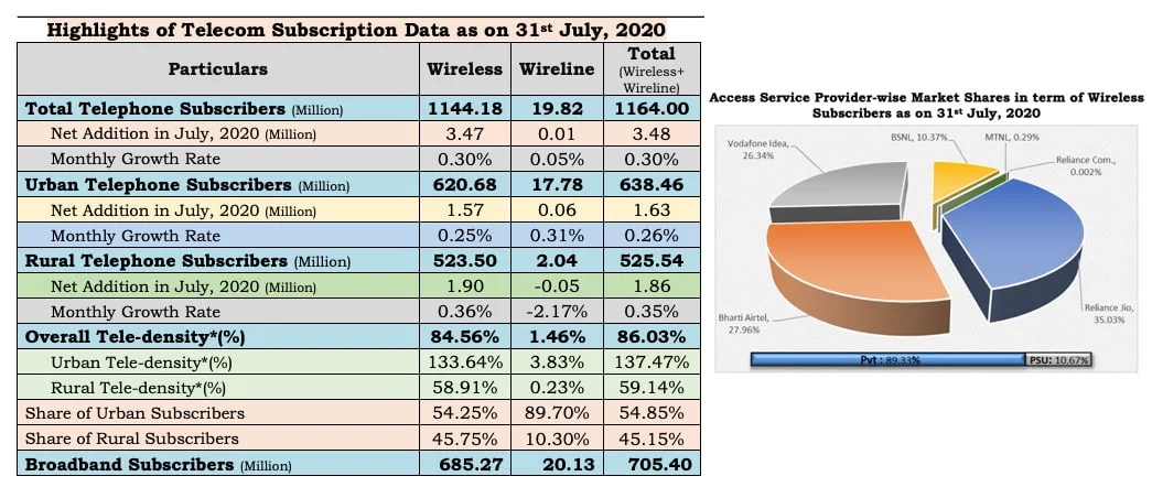 Indian telecom operators Market Shares in term of Wireless Subscribers as on July 2020