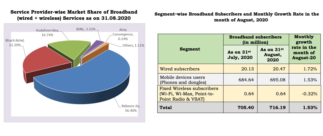Indian ISP providers Market Shares of Wireline Subscribers as on August 2020