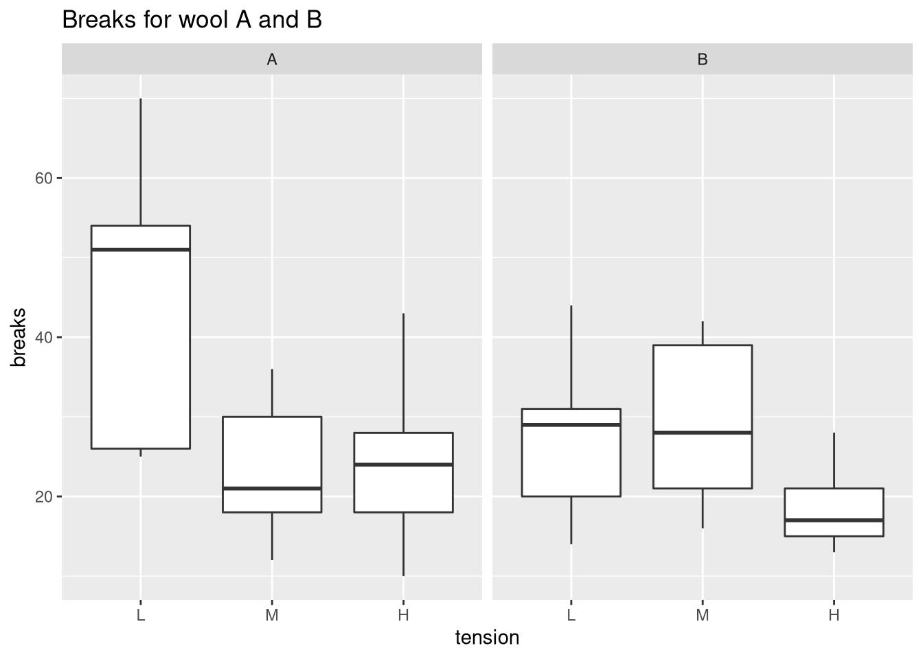 Comparing Medians And Inter Quartile Ranges Using The Box Plot