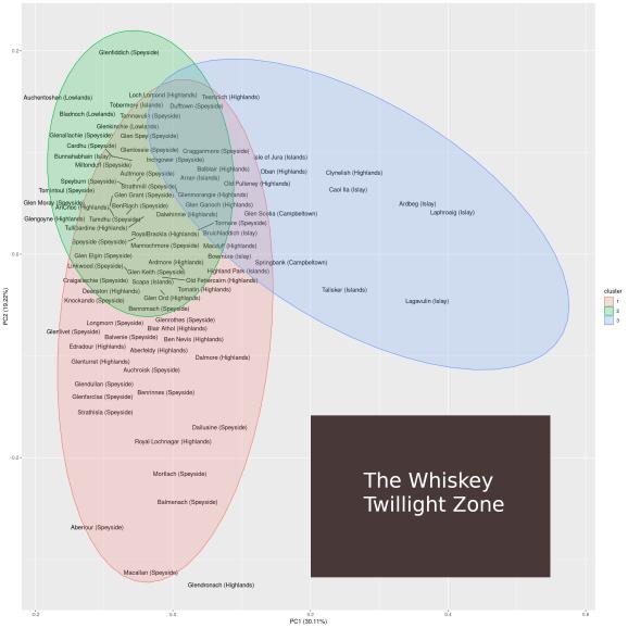 Whiskey twilight zone
