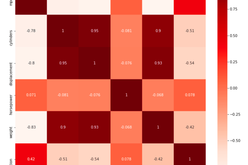 feature selection with correlation heatmap made with seaborn