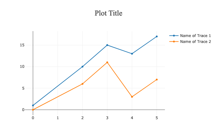 plotly.js title and legend