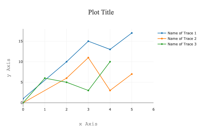 dynamic plotly.js plot